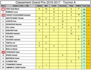Classement GP 2017 Pub Classement GP 2017.pdf