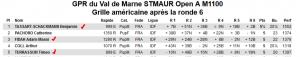 GPR du Val de Marne STMAUR Open A M1100